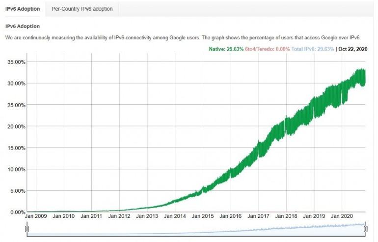 Jaki wpływ na bezpieczeństwo ma rosnąca popularność protokołu IPv6