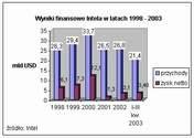 wyniki finansowe Intela : 1998 - 2003