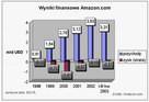 wyniki finansowe Amazon.com 1998 - 2003