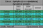 Debian górą