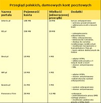 Przegląd bezpłatnych kont pocztowych w Polsce