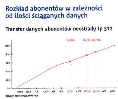Wykorzystanie limitów downloadu przez użytkowników Neostrady