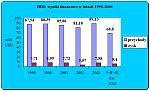 IBM odnotował 9 proc. wzrost sprzedaży